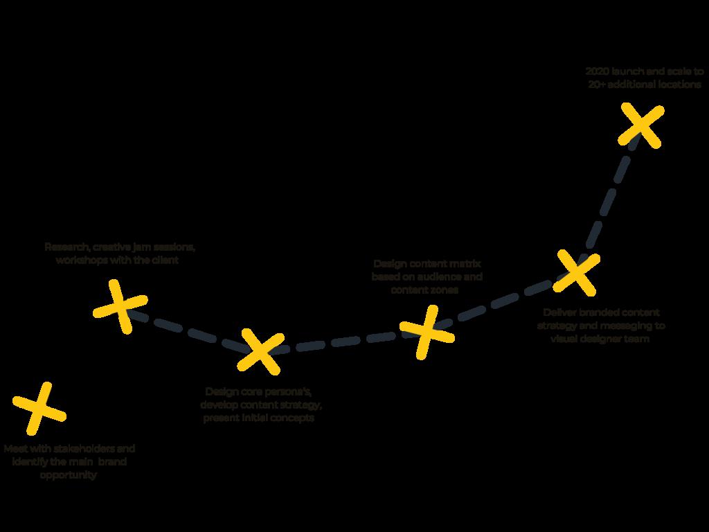 WaFd process